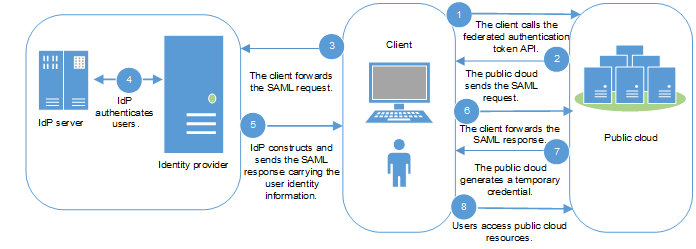 SP Initiated_Identity and Access Management_API