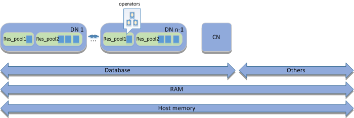 Memory Management Overview_Data Warehouse Service_Developer